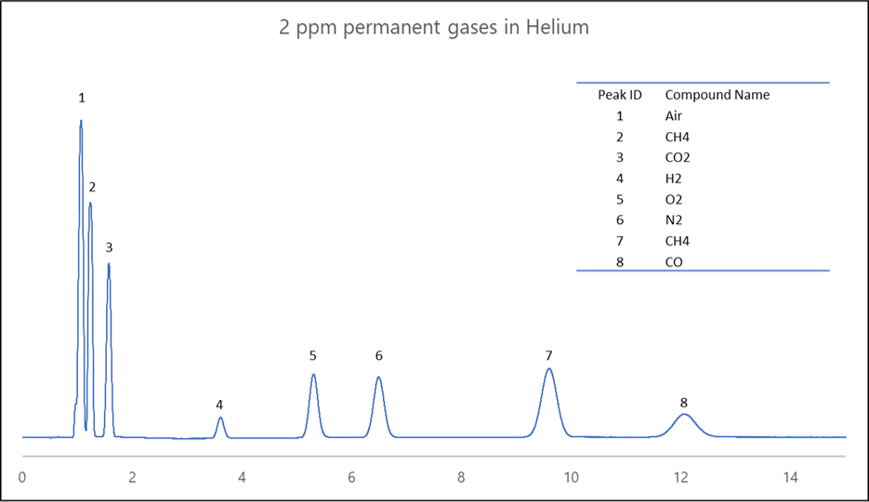 permanent gases in Helium