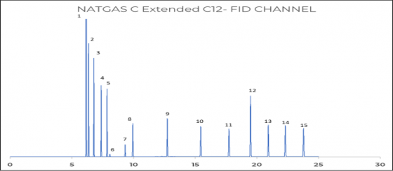 Figure 3: Extended hydrocarbon analysis on FID channel