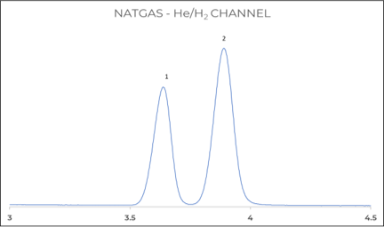 Figure 4: Helium and Hydrogen analysis on 1st TCD