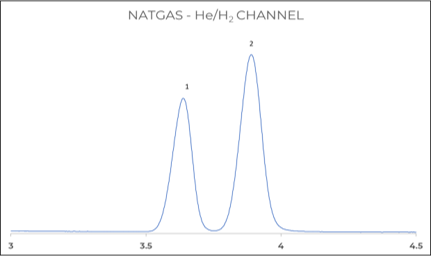 Figure 4: Helium and Hydrogen analysis on TCD channel