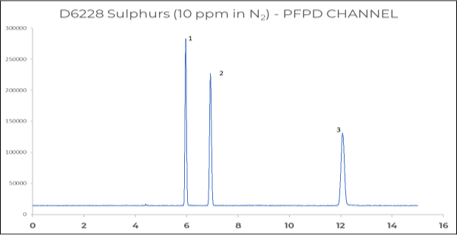 Figure 5: Sulfur components in Natural gas by means of PFPD