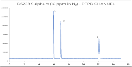 Sulfur components in Natural gas by means of PFPD