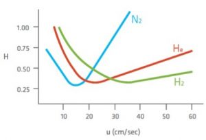 application-note-carrier-gases-and-their-differences