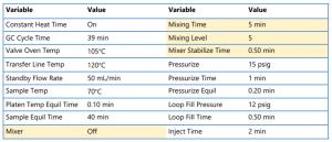 analysis-fusel-alcohols-using-ht3-headspace-sampling